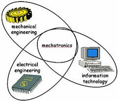 Mechatronic technology