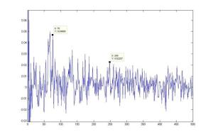 Cepstrum analysis of the wave. See the characteristic peaks around sample 80 and sample 250.