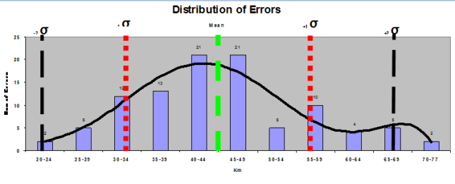 Figure 2: In this histogram can be identified the products inside the limits for 1σ and 2σ. The black line shows the trend given by the data, the characteristic bell curve with the mean in the middle and the extremes approaching 0.