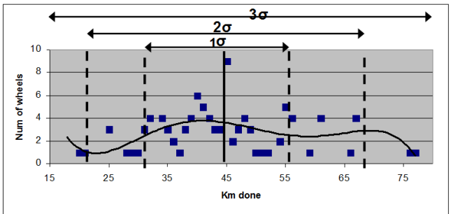 Figure 3. We can see that the variability for 2σ is as big as 50 km, and the variability for 3σ is more than 70 km. We can see also how powerful is the mean (at 45km), with more than 8 samples.