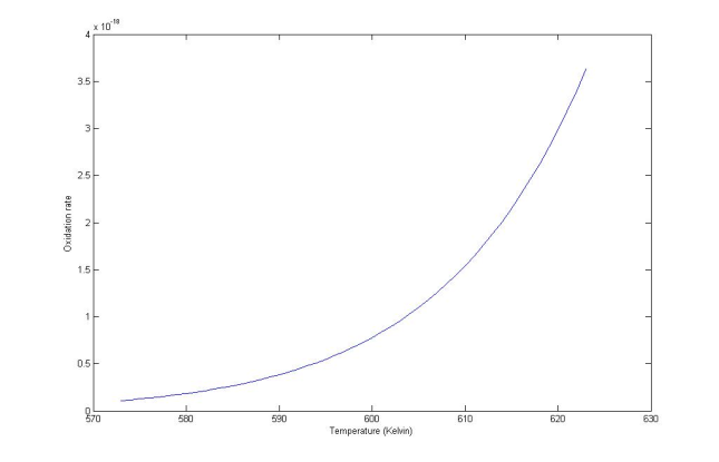Fig 1:  Oxidative wear rate for carbon steel in the temperature gap for the sliding interface between 300 and 350ºC.