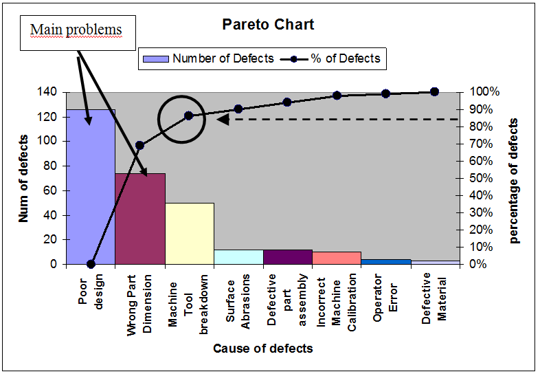 Images of Pareto Charts Images Collection Chart uofki – Pareto Chart