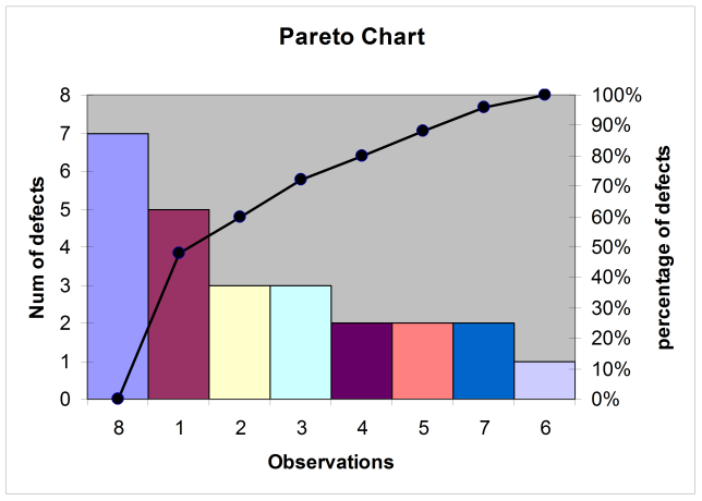 Pareto Chart with the number of errors along the different observation times.