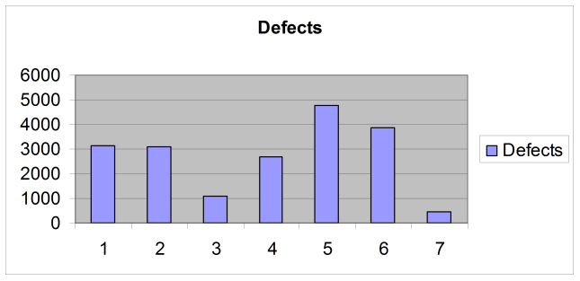 Histogram of the total number of defects by day of the week.