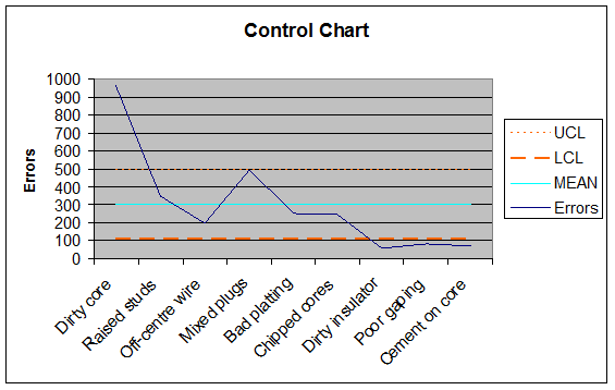 In this control chart  it is identified tat Dirty Core is out of control. In the other hand, Dirty Insulator and  Poor Gaping are appearing less than expected.