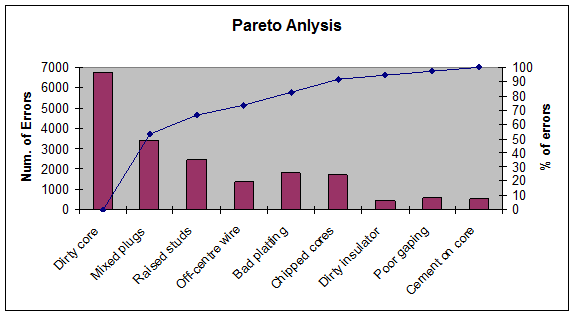Pareto análisis for identifying the main defect sources.