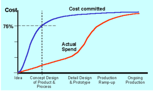 More than the 75% of the cost of producing a product is determined on the initial stages